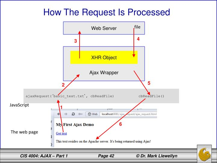 How The Request Is Processed