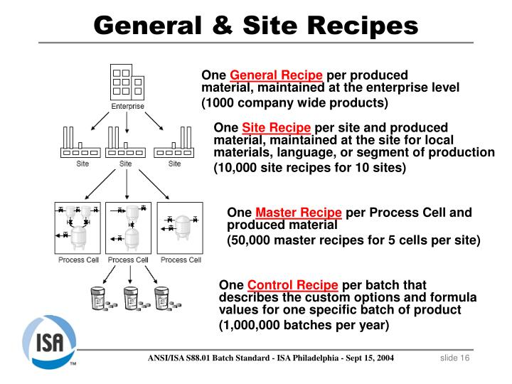 General & Site Recipes