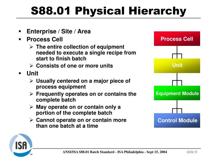 Enterprise / Site / Area