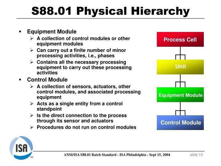 Equipment Module