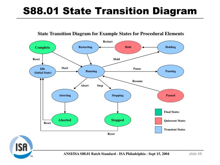 S88.01 State Transition Diagram