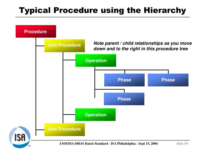 Typical Procedure using the Hierarchy
