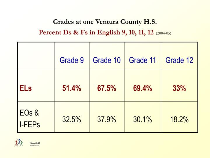 Grades at one Ventura County H.S.