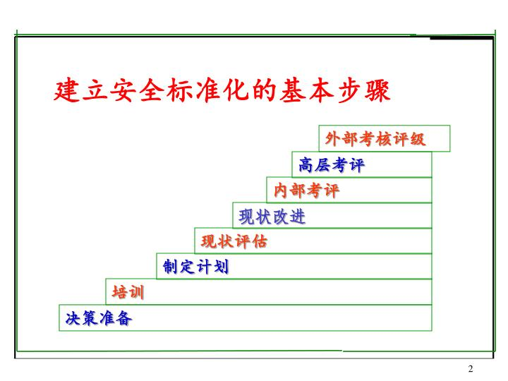 建立安全标准化的基本步骤