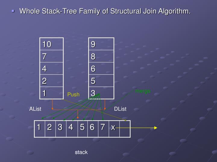 Whole Stack-Tree Family of Structural Join Algorithm.