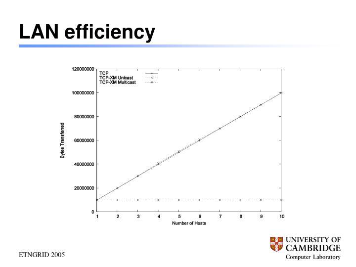 LAN efficiency
