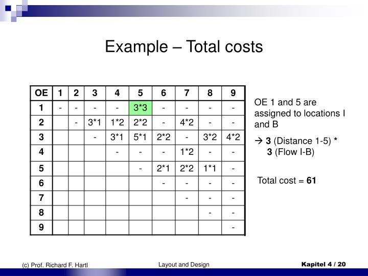 Example – Total costs