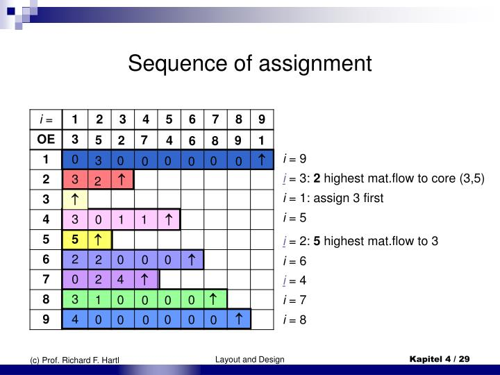 Sequence of assignment