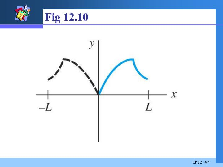 Fig 12.10