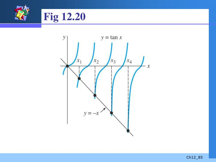 Fig 12.20