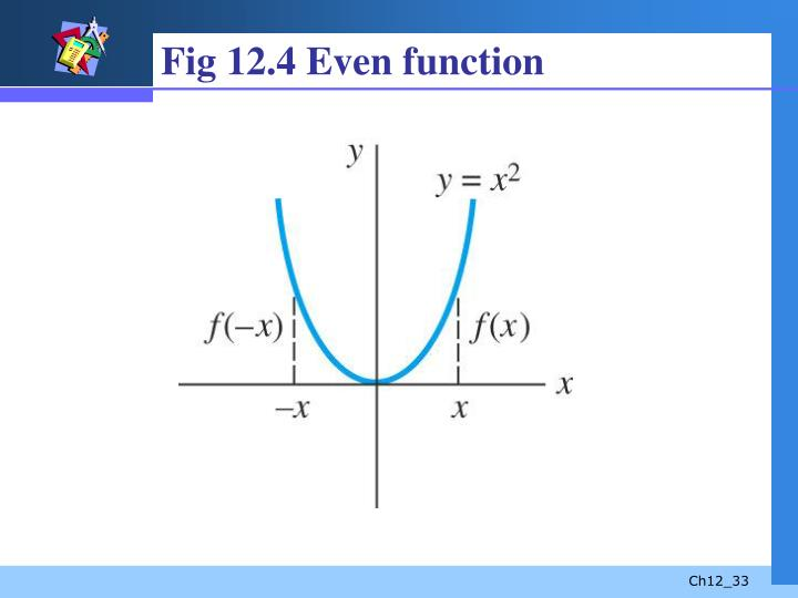 Fig 12.4 Even function