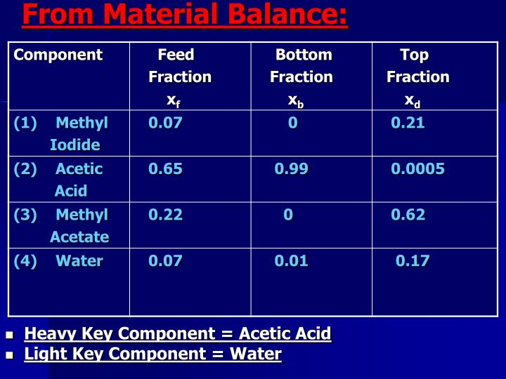 From Material Balance: