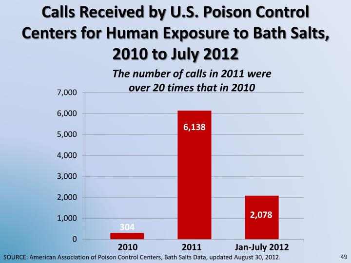 Calls Received by U.S. Poison Control Centers for Human Exposure to Bath Salts, 2010 to July 2012
