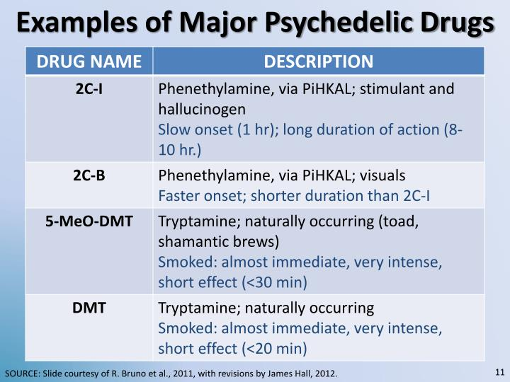 Examples of Major Psychedelic Drugs