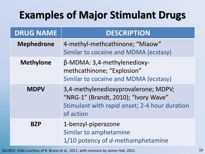 Examples of Major Stimulant Drugs