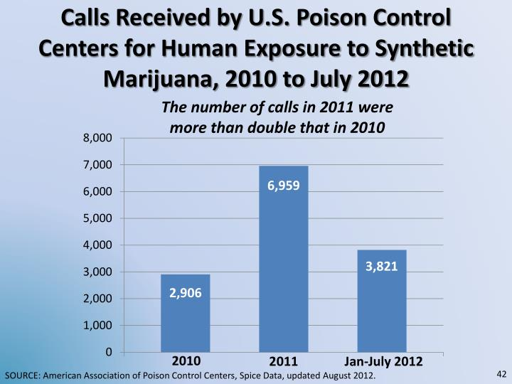 Calls Received by U.S. Poison Control Centers for Human Exposure to Synthetic Marijuana, 2010 to July 2012