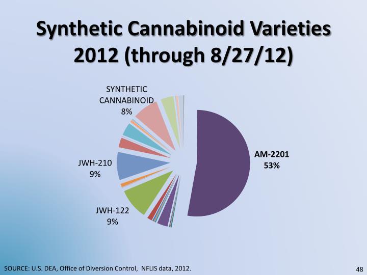 Synthetic Cannabinoid Varieties