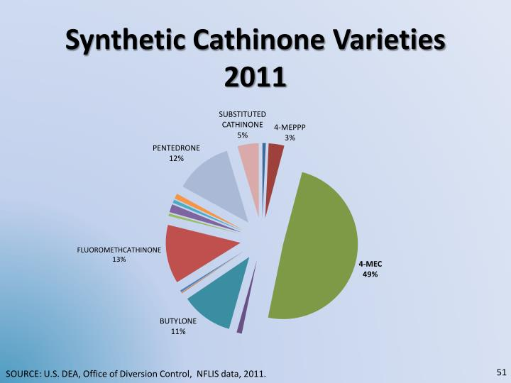 Synthetic Cathinone Varieties