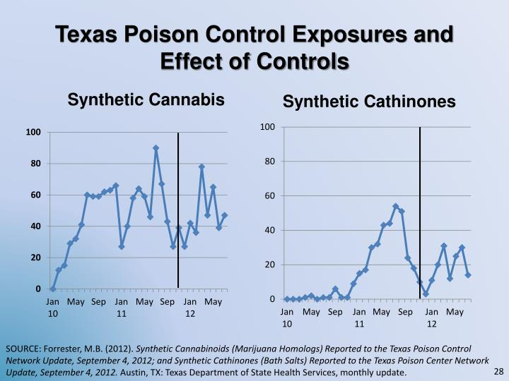 Texas Poison Control Exposures and Effect of Controls
