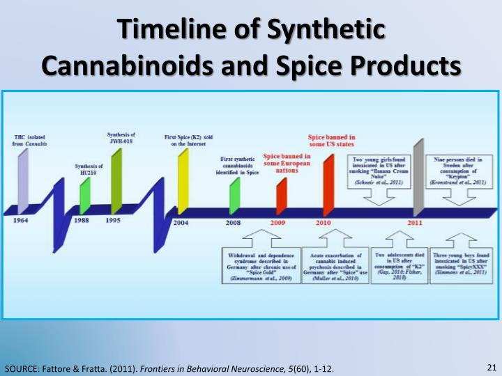 Timeline of Synthetic Cannabinoids and Spice Products