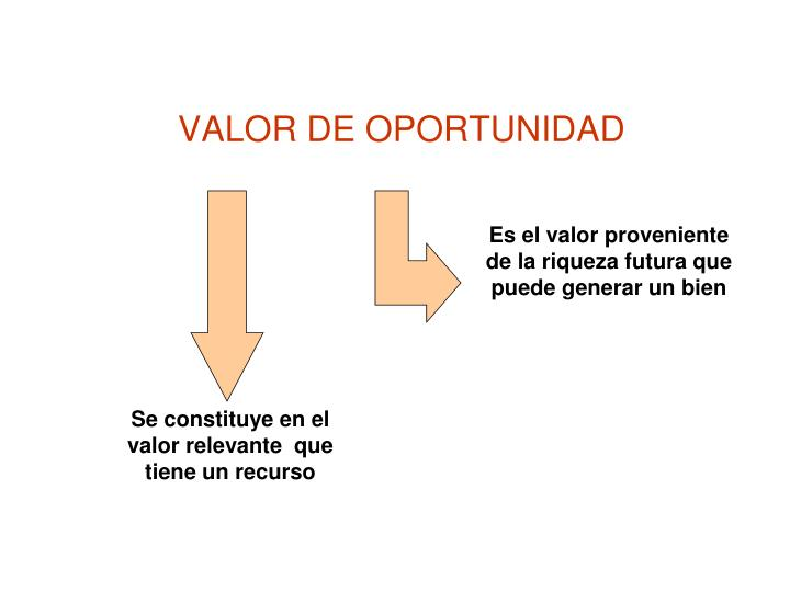 VALOR DE OPORTUNIDAD
