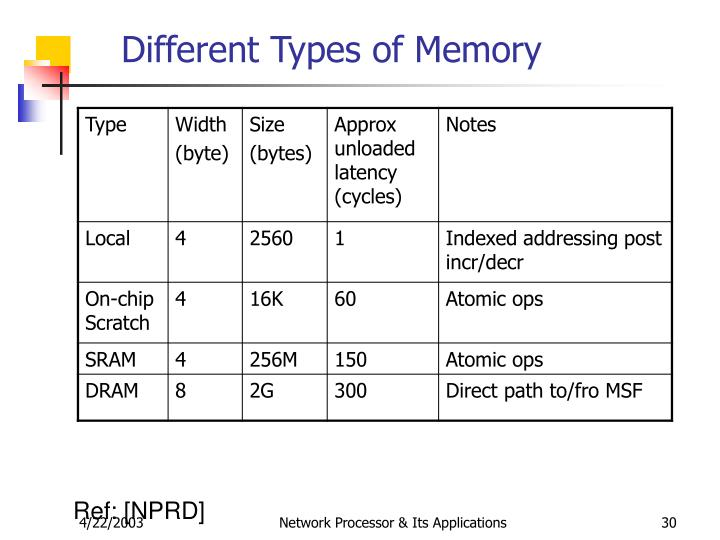 Different Types of Memory