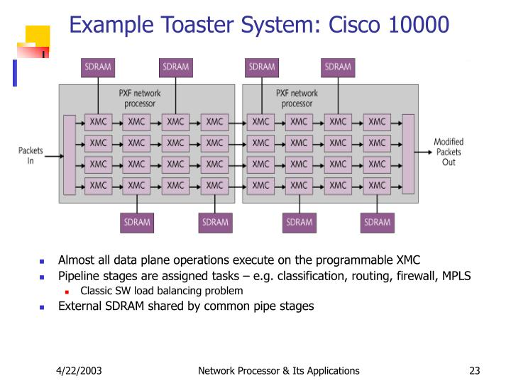 Example Toaster System: Cisco 10000