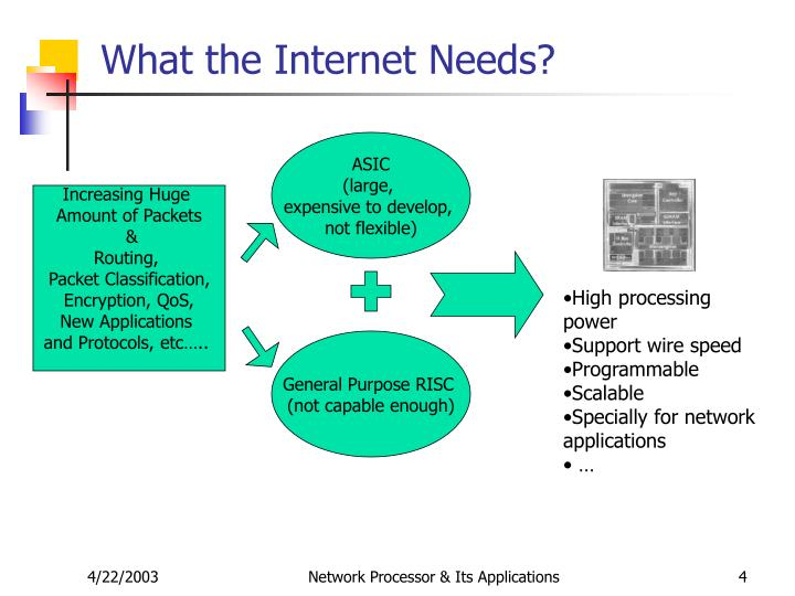 What the Internet Needs?