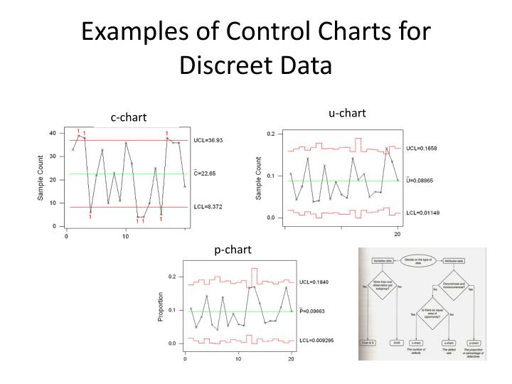 Examples Of Control Charts For Discreet Data