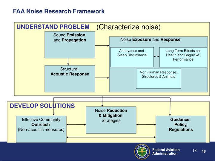 FAA Noise Research Framework