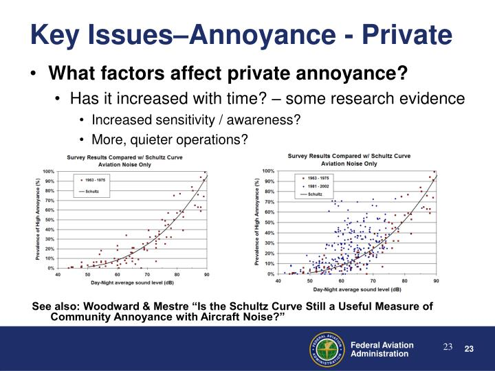 What factors affect private annoyance?