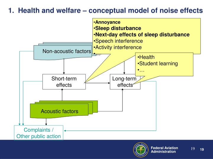 1.  Health and welfare – conceptual model of noise effects