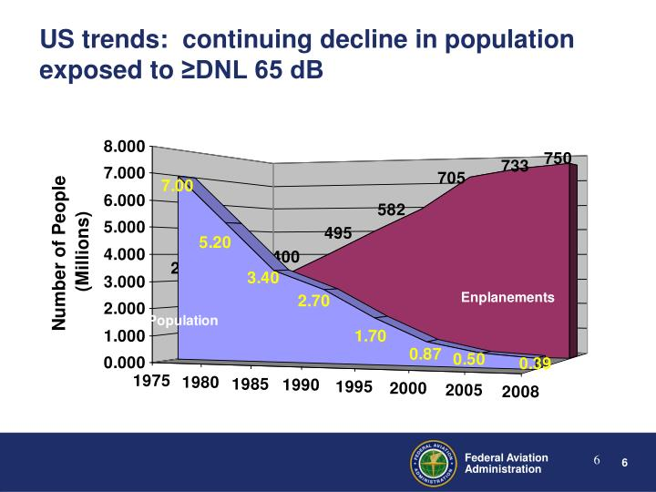 US trends:  continuing decline in population exposed to