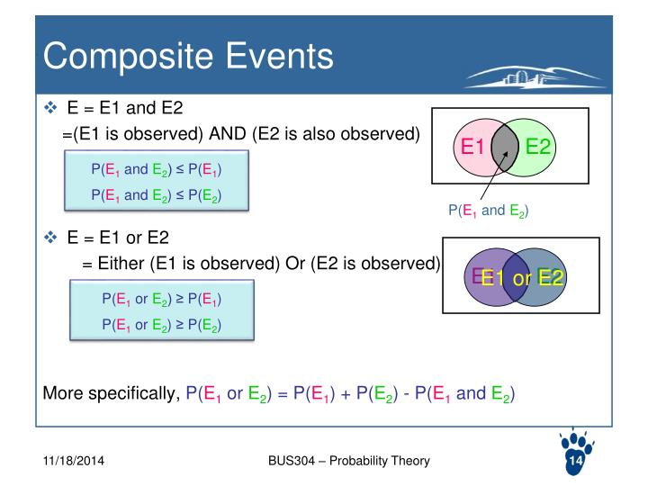 Composite Events