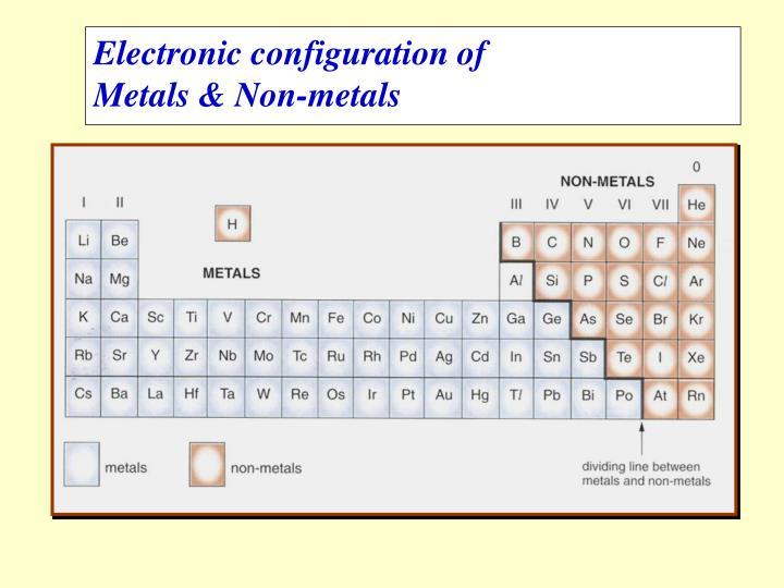 Electronic configuration of
