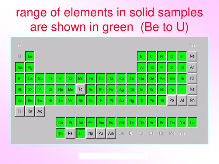 range of elements in solid samples are shown in green  (Be to U)