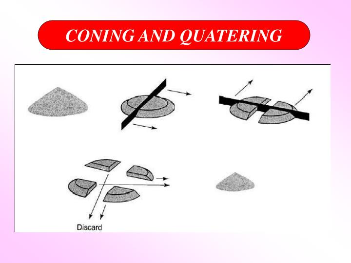 CONING AND QUATERING