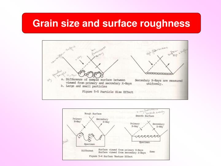Grain size and surface roughness