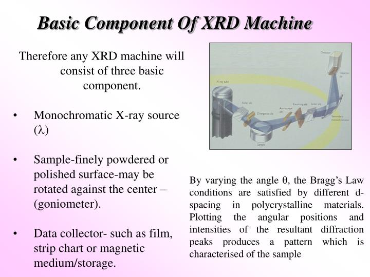 Basic Component Of XRD Machine