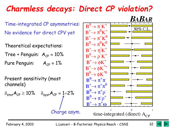 Charmless decays: Direct CP violation?