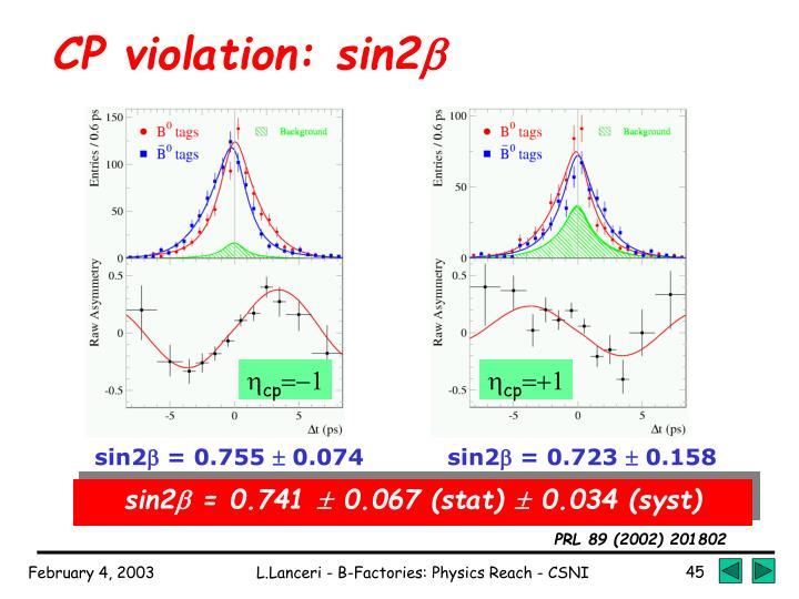 CP violation: sin2
