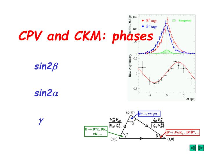 CPV and CKM: phases