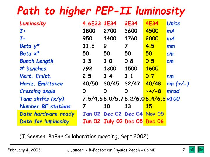 Path to higher PEP-II luminosity