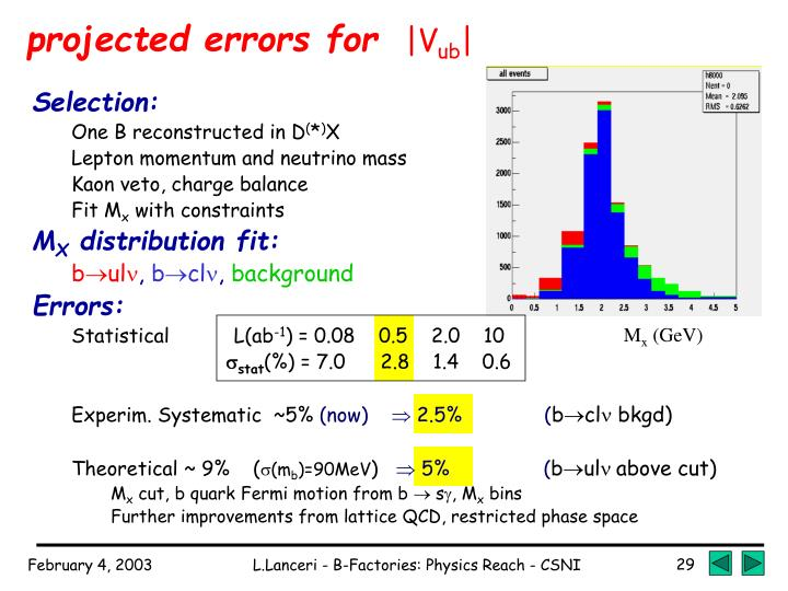 projected errors for