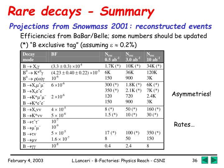 Rare decays - Summary