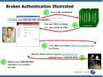 broken authentication illustrated
