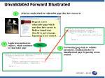unvalidated forward illustrated