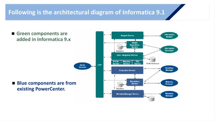 Following is the architectural diagram of Informatica 9.1