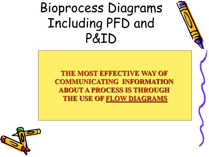 bioprocess diagrams including pfd and p id n