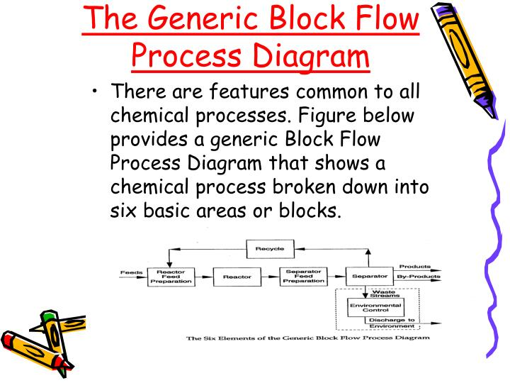 Ppt Bioprocess Diagrams Including Pfd And Pid Powerpoint